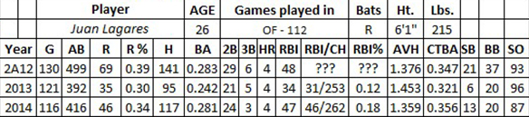 Juan Lagares fantasy baseball
