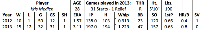 Kris Medlen fantasy baseball
