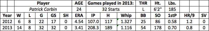Patrick Corbin fantasy baseball