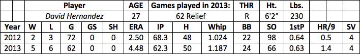 David Hernandez fantasy baseball