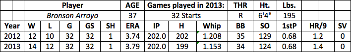 Bronson Arroyo fantasy baseball