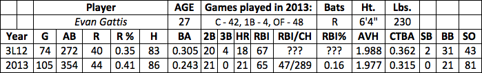 Evan Gattis fantasy baseball