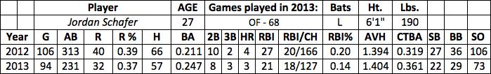 Jordan Schafer fantasy baseball