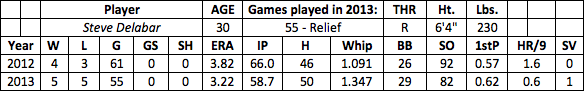 Steve Delabar fantasy baseball