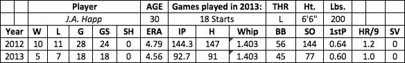 J.A. Happ fantasy baseball