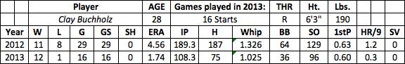 Clay Buchholz fantasy baseball
