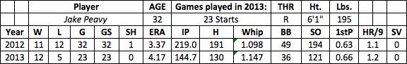 Jake Peavy fantasy baseball