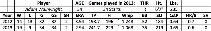 Adam Wainwright fantasy baseball
