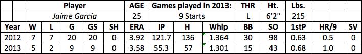 Jaime Garcia fantasy baseball