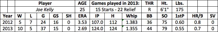 Joe Kelly fantasy baseball