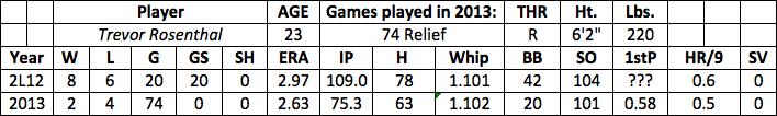 Trevor Rosenthal fantasy baseball