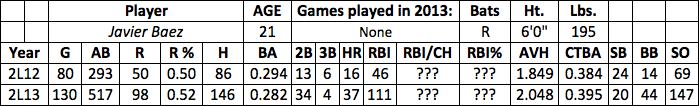 Javier Baez fantasy baseball
