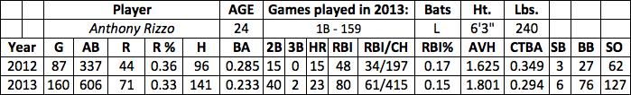 Anthony Rizzo fantasy baseball