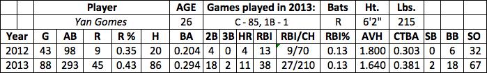 Yan Gomes fantasy baseball