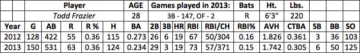 Todd Frazier fantasy baseball