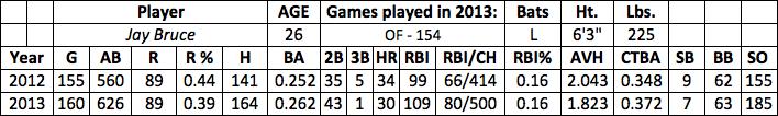 Jay Bruce fantasy baseball