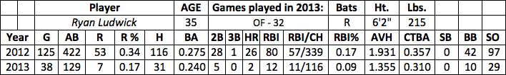 Ryan Ludwick fantasy baseball