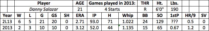 Danny Salazar fantasy baseball