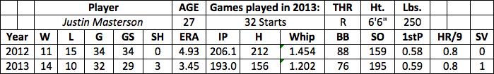 Justin Masterson fantasy baseball
