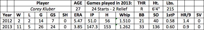 Corey Kluber fantasy baseball