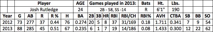 Josh Rutledge fantasy baseball