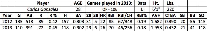Carlos Gonzalez fantasy baseball