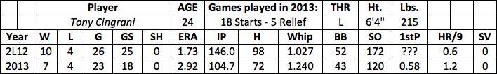 Tony Cingrani fantasy baseball
