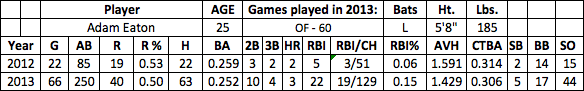 Adam Eaton fantasy baseball