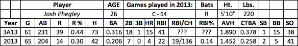 Josh Phegley fantasy baseball