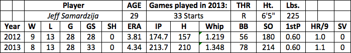 Jeff Samardzija fantasy baseball