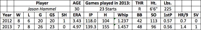 Jason Hammel fantasy baseball
