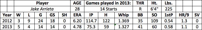 Jake Arrieta fantasy baseball