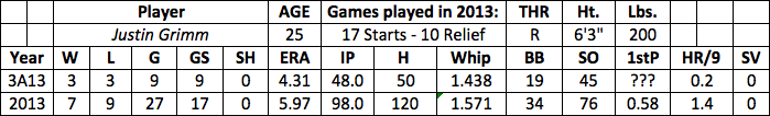 Justin Grimm fantasy baseball