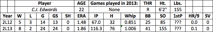 C.J. Edwards fantasy baseball