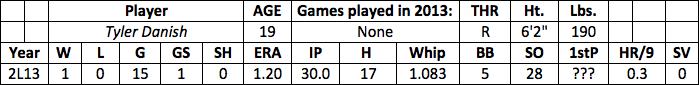 Tyler Danish fantasy baseball