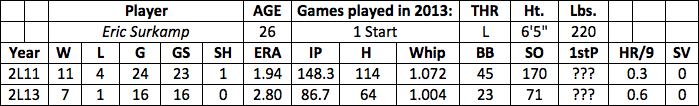 Eric Surkamp fantasy baseball