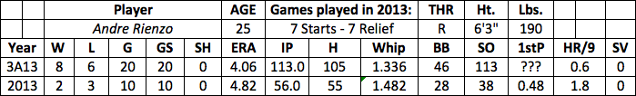 Andre Rienzo fantasy baseball