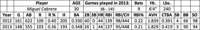 Miguel Cabrera fantasy baseball