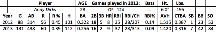 Andy Dirks fantasy baseball