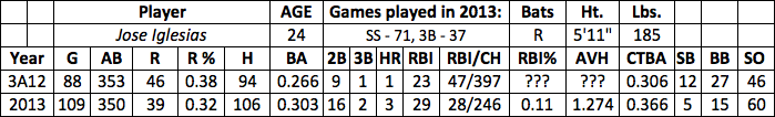 Jose Iglesias fantasy baseball