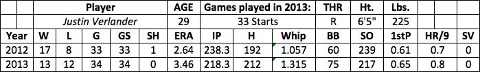 Justin Verlander fantasy baseball