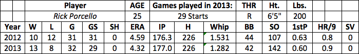 Rick Porcello fantasy baseball