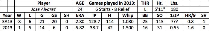 Jose Alvarez fantasy baseball