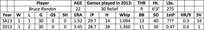 Bruce Rondon fantasy baseball