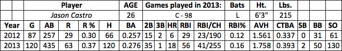 Jason Castro fantasy baseball