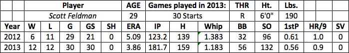 Scott Feldman fantasy baseball