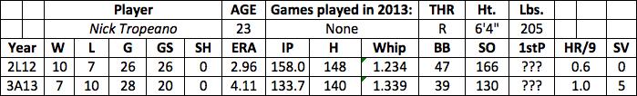 Nick Tropeano fantasy baseball