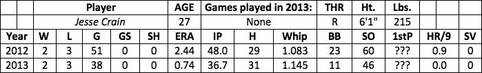 Jesse Crain fantasy baseball