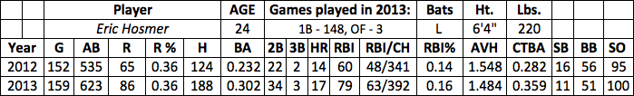Eric Hosmer fantasy baseball