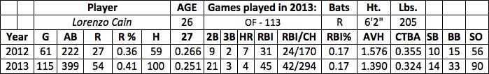 Lorenzo Cain fantasy baseball